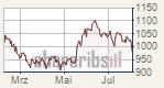 Samsung überrascht mit Quartalszahlen