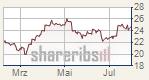Gold konsolidiert auf hohem Niveau - US-Dollar etwas schwächer