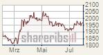 Gold und Silber sacken ab - Investoren zunehmend optimistisch