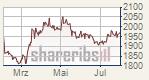 Gold klettert wieder - US-Dollar rutscht ab